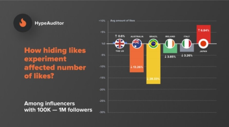 """Hiding Likes on Instagram harms influencers - Instagram tests hiding """"Likes"""" in the U.S. as influencers get nervous"""