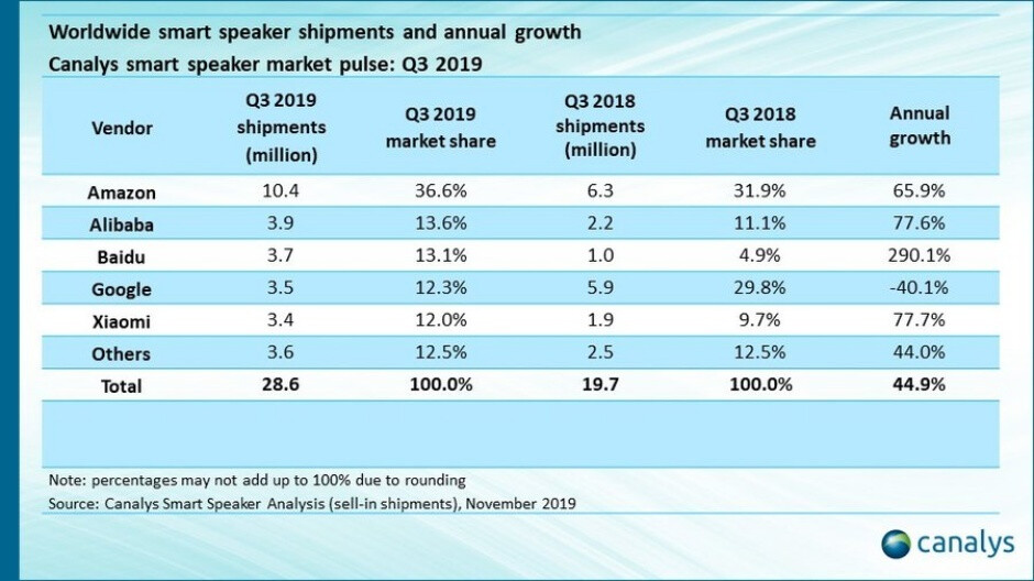 Amazon obliterated all its smart speaker rivals in Q3 2019, as Google's sales took a big hit
