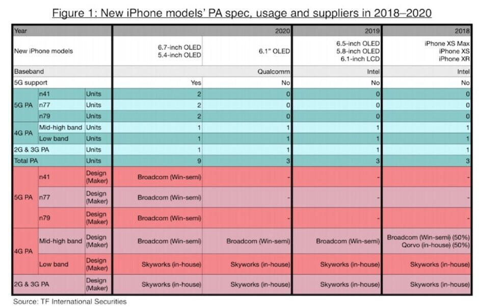 """The 5.4"""" iPhone 12 will be a veritable Pro munchkin - Apple's mysterious 5.4"""" iPhone 12 Pro will have a top-shelf Samsung display"""