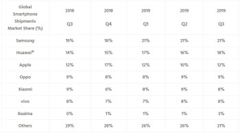 Samsung, Huawei, and Apple were the top three global smartphone manufacturers during Q3 - Samsung, Huawei and Apple remained the top three smartphone manufacturers last quarter