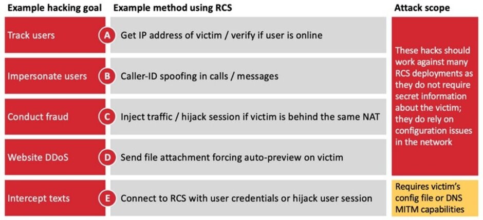 Some of the attacks that hackers can do through the RCS vulnerabilities - RCS vulnerabilities can help a hacker take control of your bank account
