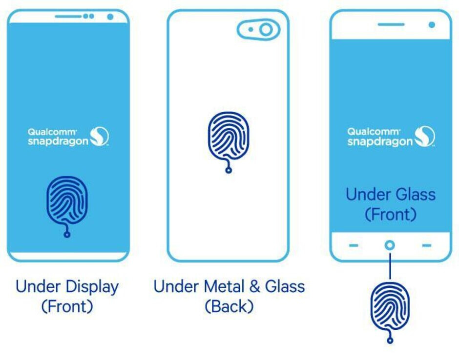 When Touch ID returns, it will reportedly use ultrasonic in-display technology supplied by Qualcomm - Apple reportedly plans on bringing back a more secure Touch ID for the iPhone