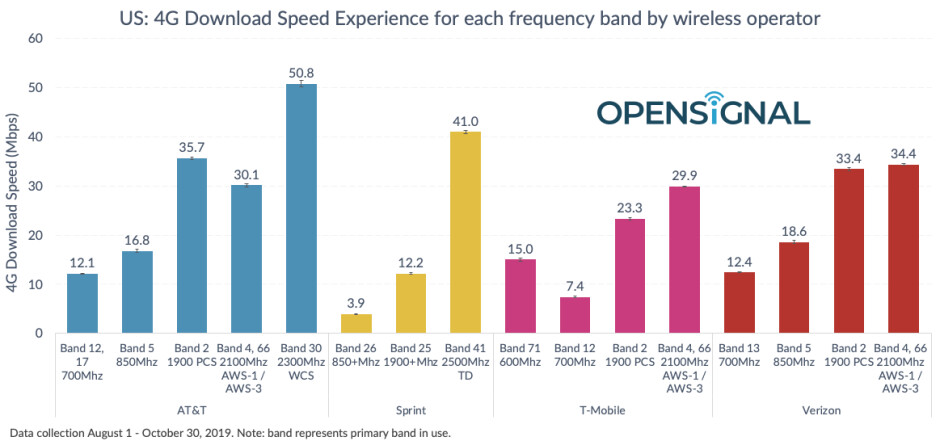 T-Mobile's 5G coverage is live, compare with Verizon, AT&T and Sprint 4G speeds by band