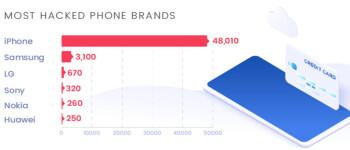 Οι χρήστες iPhone και οι λογαριασμοί Instagram είναι οι αγαπημένοι στόχοι για τους χάκερ