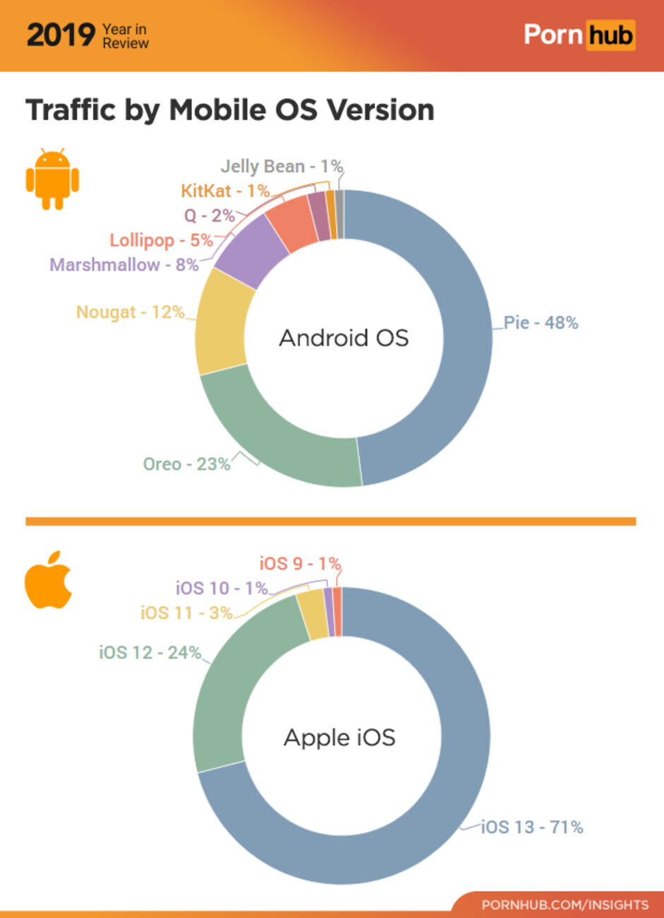 Chart shows that only 50% of PornHub visitors last year had the latest version of Android on their device - Unusual source reveals unofficial Android distribution numbers for 2019