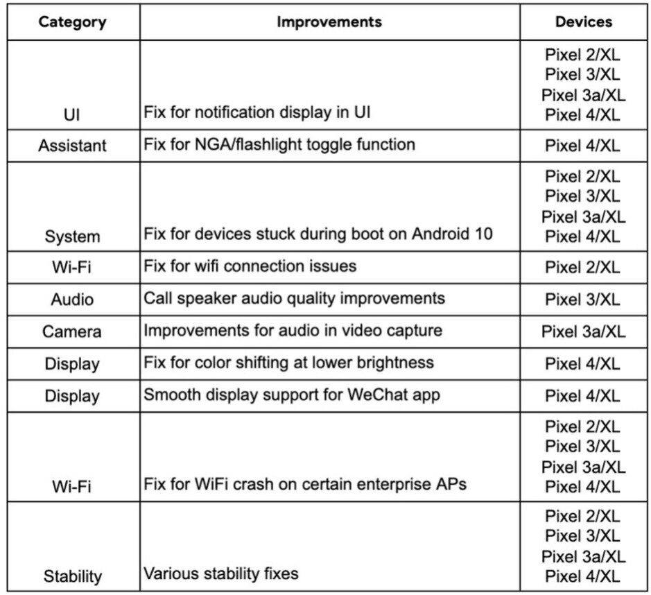 Functional patches for certain Pixel models was disseminated today by Google - Check out which Pixel bugs Google killed with the January update