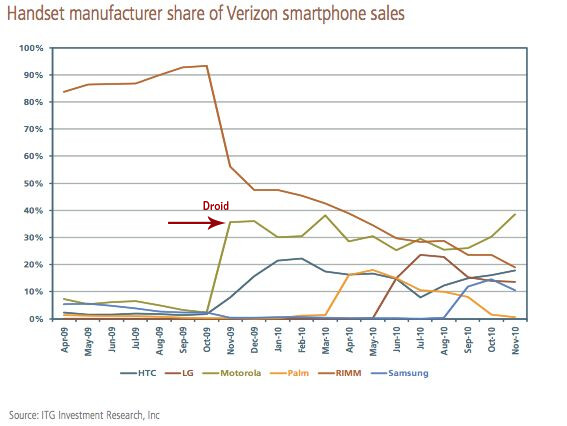 Graph courtesy of ITG Research - 8 out of every 10 smartphones bought by a Verizon customer are Android flavored