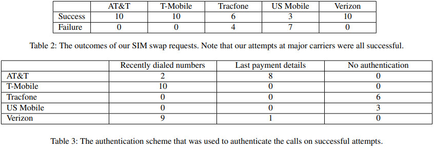 These 5 prepaid carriers all tested vulnerable to SIM swapping fraud