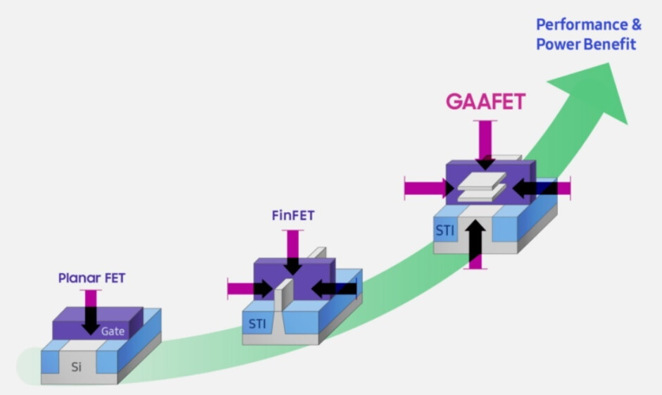 """Samsung is dropping FinFET transistors and will use GAA to get to the 3nm process node - Battle between two companies will uphold the """"law"""" that will lead to more powerful smartphones"""