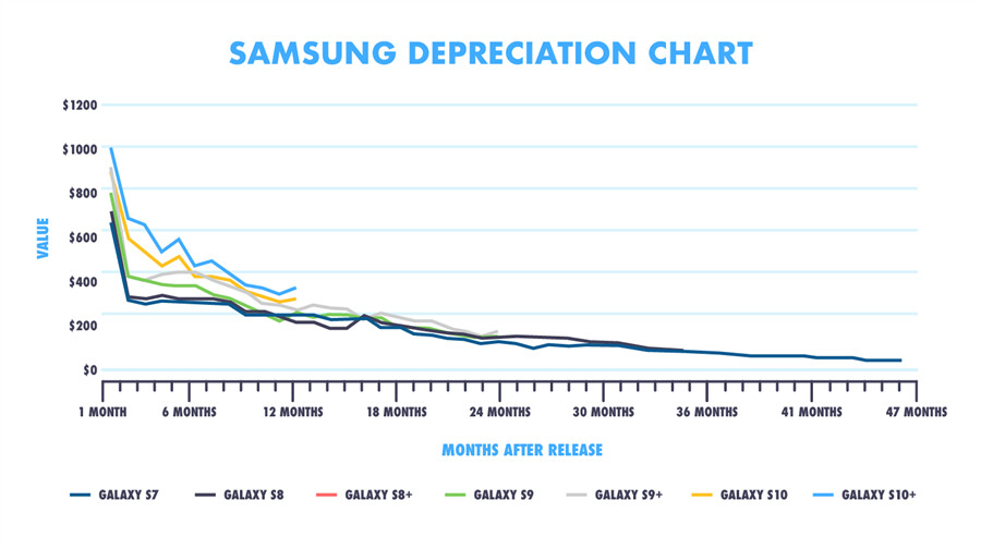 The Galaxy S20 event would see your S10 or Note 10 price drop by a third