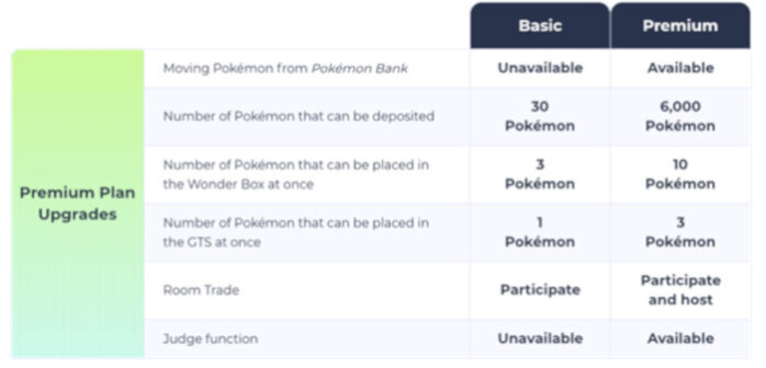 Pokemon Home Premium Plans - Pokemon Home launches in February for iPhone, iPad and Android