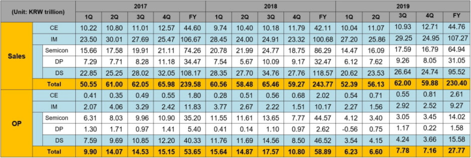 Samsung's sales and operating profits broken down by division - Samsung says solid phone sales kept the fourth quarter from being a total disaster