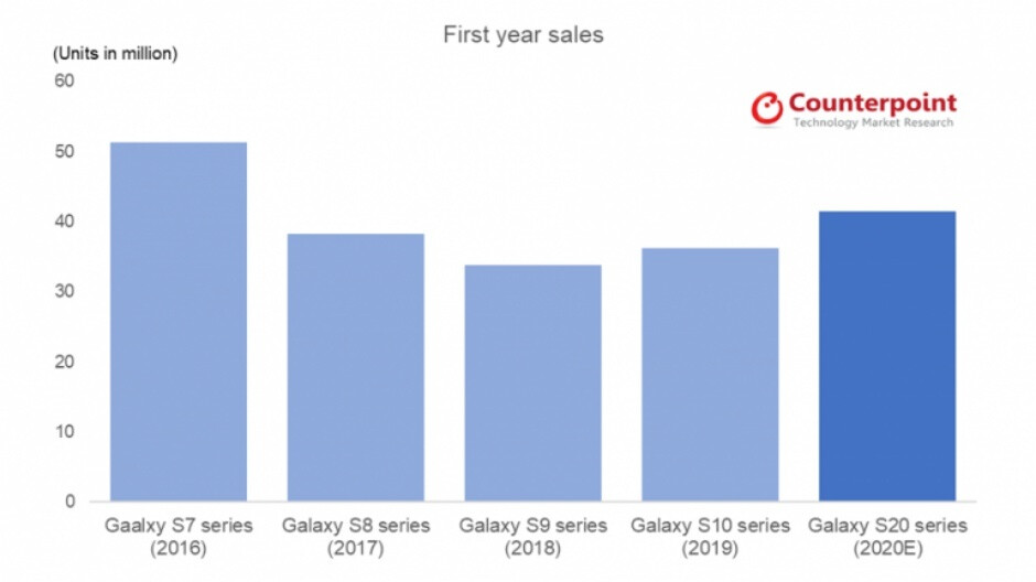 Fresh speculation rekindles 'affordable' Galaxy S20 hopes