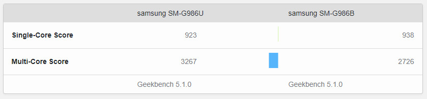galaxy-s20-plus-exynos-vs-snapdragon-ultra-benchmark-score.png