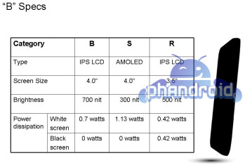 Specs for the LG B (B), Apple iPhone 4 (R) and Samsung Galaxy S (S)