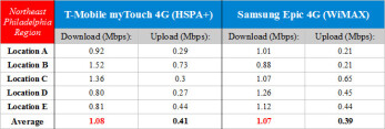 HSPA+ vs WiMAX in Northeast Philadelphia