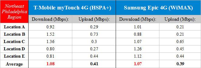 HSPA+ vs WiMAX in Northeast Philadelphia - T-Mobile HSPA+ vs Sprint WiMAX