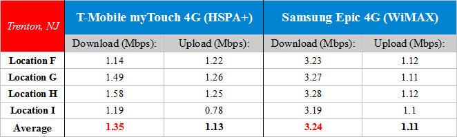 HSPA+ vs WiMAX in Trenton, NJ - T-Mobile HSPA+ vs Sprint WiMAX