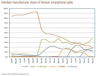 BlackBerries lost the battle to Motorola's smartphones in October