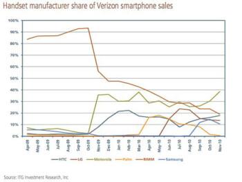 BlackBerries lost the battle to Motorola's smartphones in October