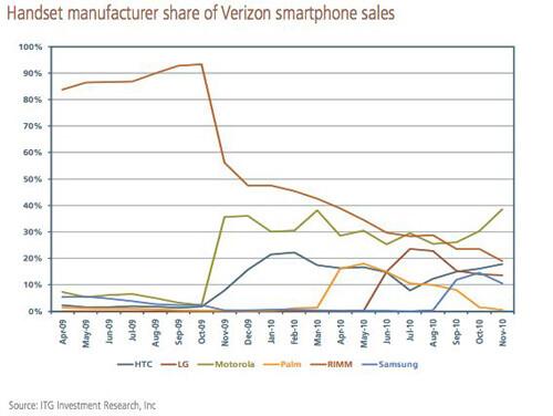 BlackBerries lost the battle to Motorola's smartphones in October - Verizon customers choose Android over BlackBerry