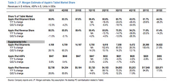Analyst: iPad to remain a tablet leader at least until 2012