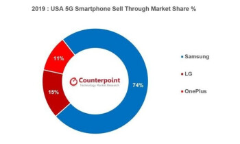 Source - Counterpoint Research - Monthly Smartphone Model Sales Tracker - Samsung wins the gold medal in the 5G smartphone race in 2019