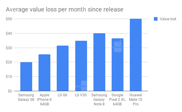 Dollar value depreciation of major flagships in 2017 - If the Galaxy S20 loses value like the S10 or Pixel 3, iPhone's price retention matters