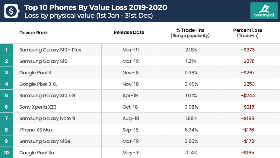 If the Galaxy S20 loses value like the S10 or Pixel 3, iPhone's price retention matters