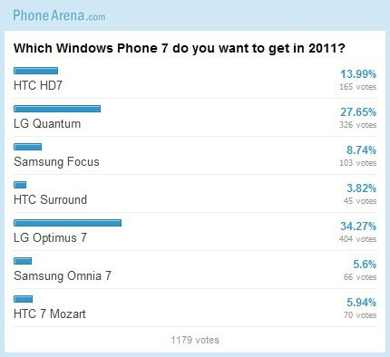 Poll #3 - LG WP7 Giveaway: winner drawing and poll results