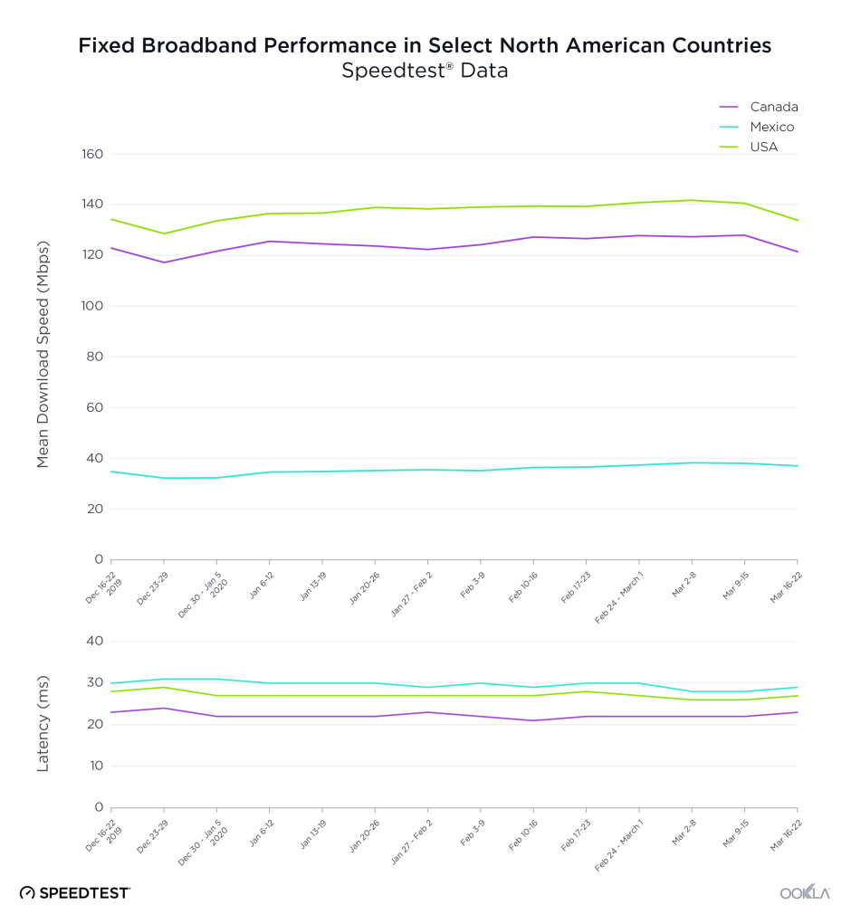Internet speeds slightly decrease in the US and Europe amids COVID-19 lockdown