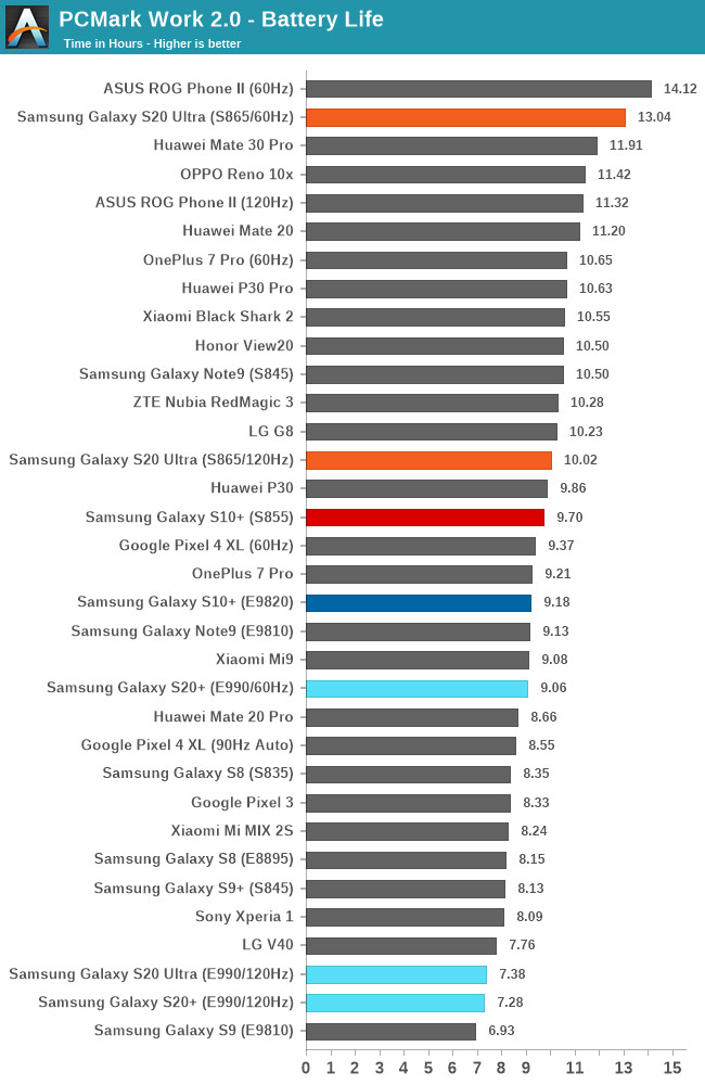 s20-ultra-snapdragon-vs-exynos-battery-life-120-60-hz-pcmark.png