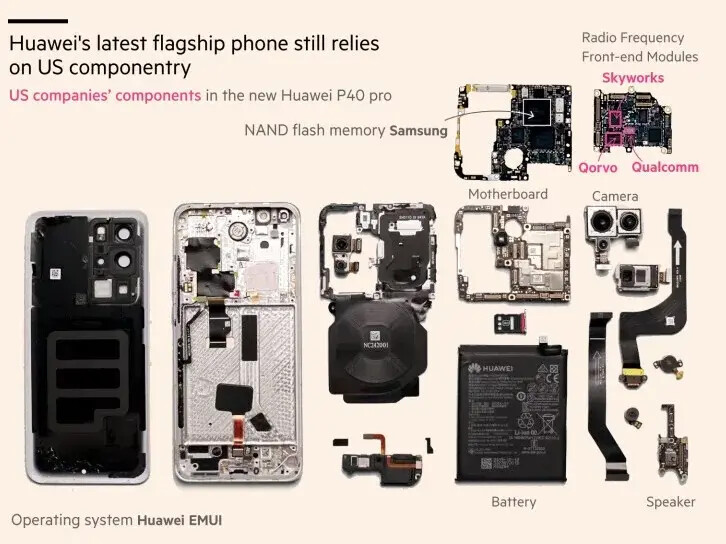 The Financial Times' analysis of Huawei P40 Pro parts - Huawei P40 Pro contains US parts despite US' trade ban