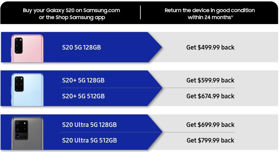 Samsung now offers 50% buy-back on the Galaxy S20-series