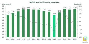 Οι τηλεφωνικές πωλήσεις θα φτάσουν το 10ετές χαμηλό το 2020, καθώς ο κοροναϊός θανατώνει τη ζήτηση