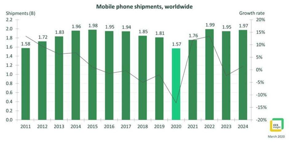 Phone sales to hit 10-year low in 2020 as coronavirus kills demand