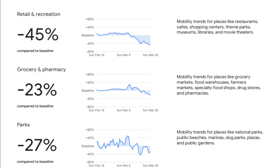 Example report for Texas noting the decrease of visits to places in March compared to February 2020 - Google officially releases location data based report to help organizations fight COVID-19 spread