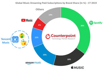 Spotify had a leading 35% share of the global music streaming business last year - Apple Music's success is helping the company meet a long time revenue goal