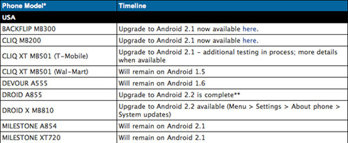 Owners of the Walmart-sold Motorola CLIQ XT are frozen forever with Android 1.5 - Motorola CLIQ XT may get permanently shut out from Android 2.1