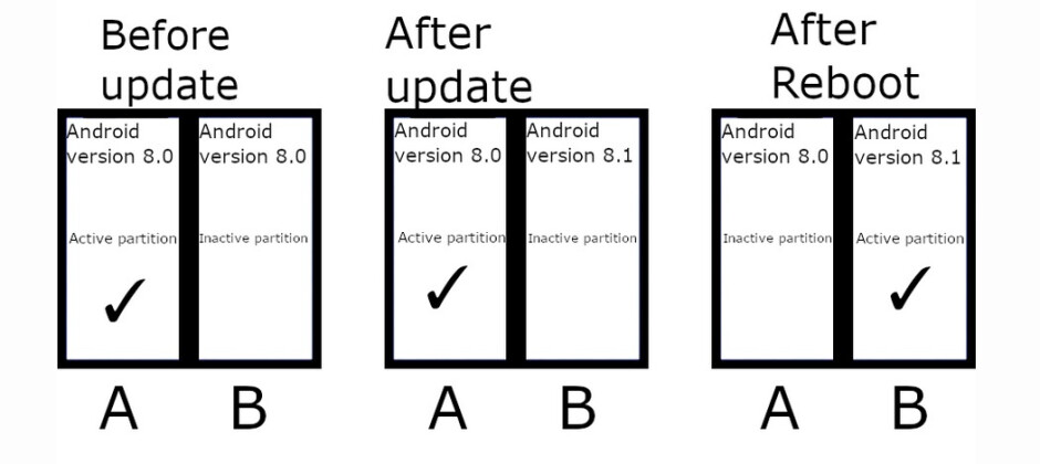 A/B partition updates allow for seamless OTA Android updates - OTA update feature not found on Galaxy S20 Ultra 5G could be used on next year's models