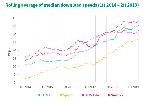 US carriers median 4G LTE download speeds - See Verizon, T-Mobile, AT&T and Sprint LTE speed gains, and imagine their 5G future