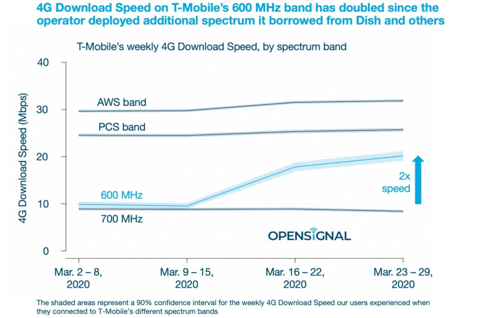 T-Mobile has already massively improved its download speeds with help from Dish