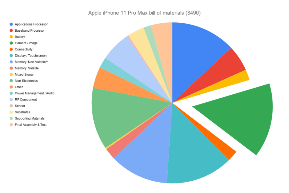 The bill of materials for the iPhone 11 Pro Max is estimated to be nearly $500 - Why are modern phones so expensive?