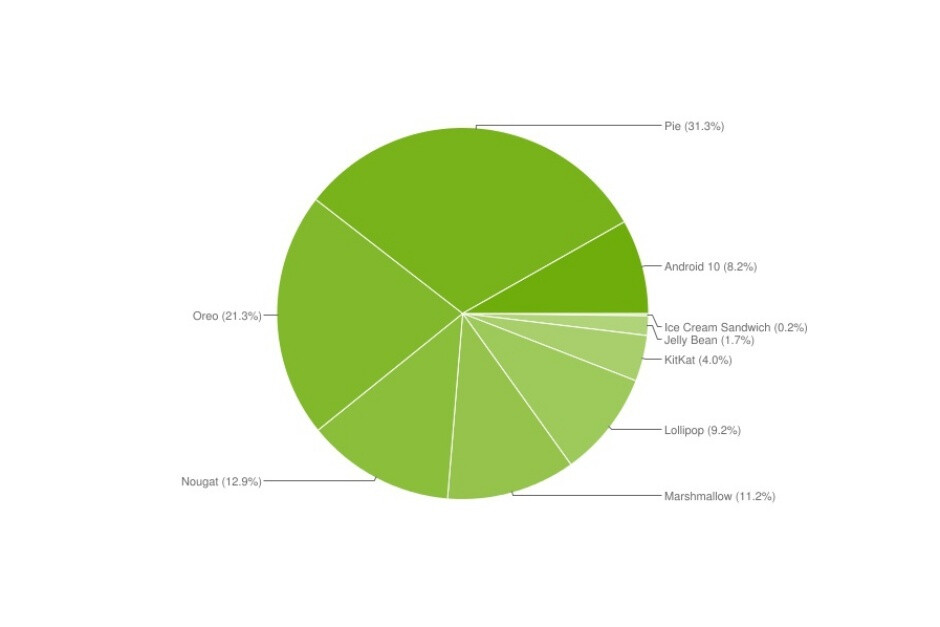 Google doesn't want you to know the Android 10 market share, but here you go anyway
