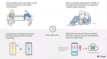How the Apple/Google Bluetooth technology will work to provide contact tracking of COVID-19 exposure - COVID-19 makes strange bedfellows as Apple and Google team up for contact tracking system