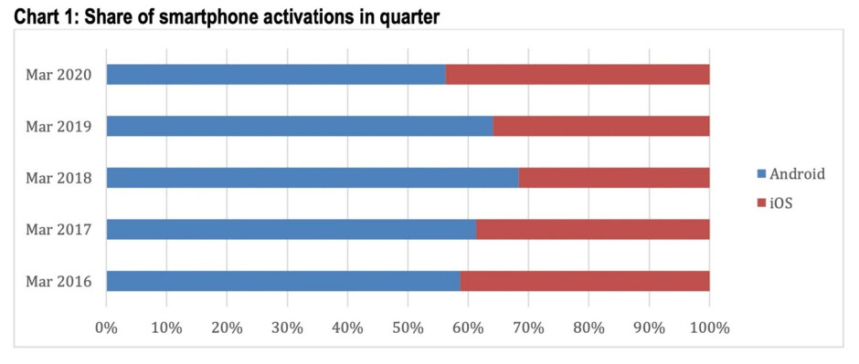 Apple's iOS picked up some U.S. market share in the first quarter of 2020 - Number of iPhone activations rise in the states during Q1; iOS-Android users remain loyal