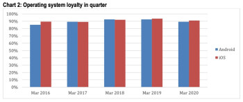 """Both Android and iOS"""" users are extremely loyal to their preferred platform - Number of iPhone activations rise in the states during Q1; iOS-Android users remain loyal"""