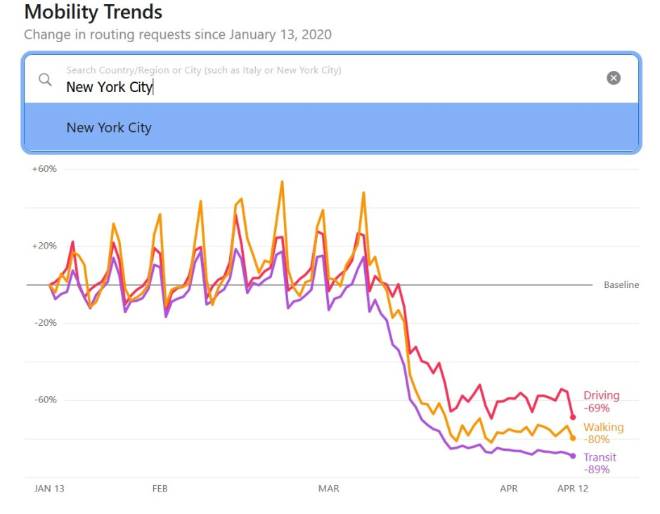 People in New York City are driving less, walking less, and are using mass transit less - Apple Maps' Mobility Data reveals the impact of COVID-19 on cities, countries, and regions