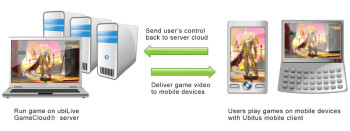 Cloud gaming technology over LTE demoed by Ubitus