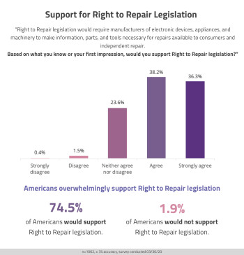 Americans support Right to Repair as soon as they find out about it, survey shows